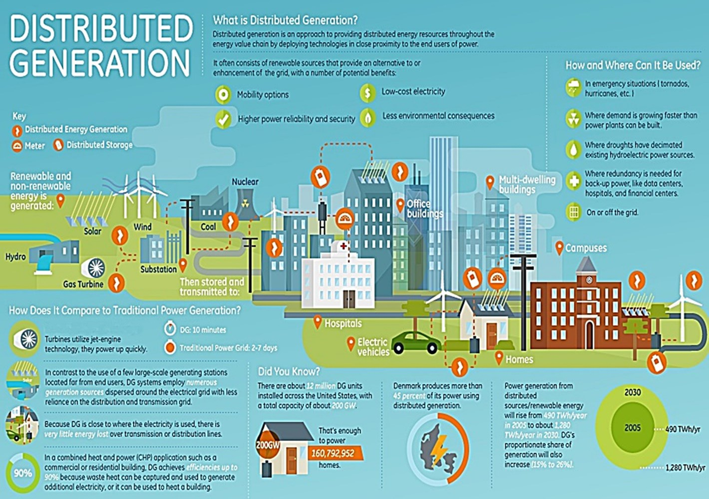Distributed Energy -